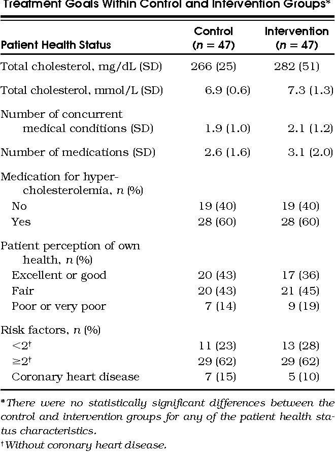 Table 2. Patient Baseline Health Status Related to Treatment Goals Within Control and Intervention Groups *