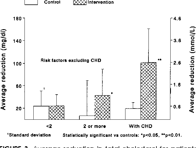 FIGURE 3. Average reduction in total cholesterol for patients with and without coronary heart disease (CHD). For patients without CHD, average reductions are also reported by the number of baseline risk factors.