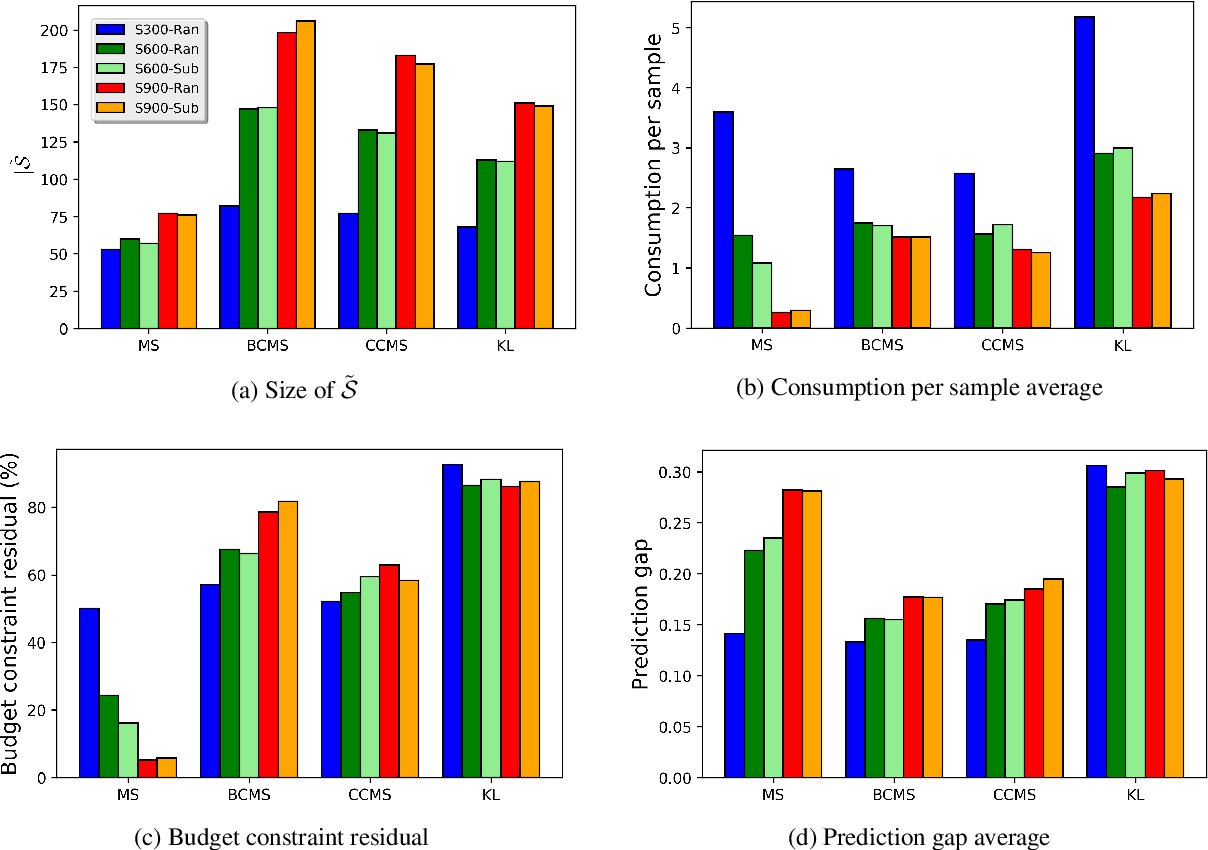 Figure 3 for Inverse Classification with Limited Budget and Maximum Number of Perturbed Samples