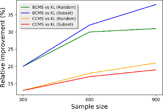 Figure 4 for Inverse Classification with Limited Budget and Maximum Number of Perturbed Samples