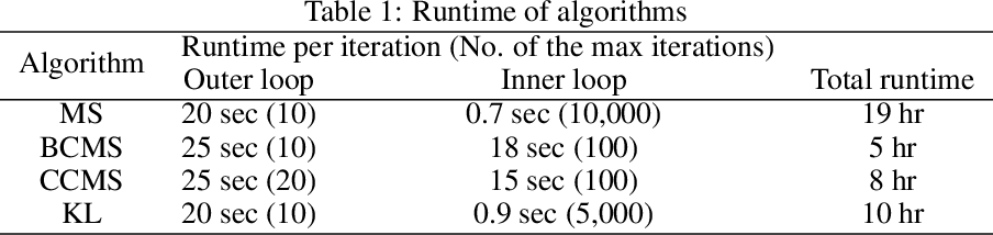 Figure 2 for Inverse Classification with Limited Budget and Maximum Number of Perturbed Samples