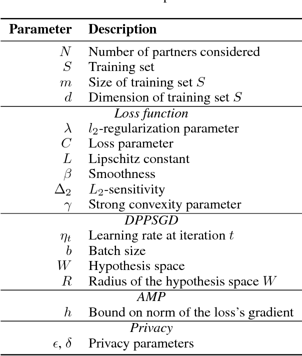 Figure 1 for Boosting Model Performance through Differentially Private Model Aggregation
