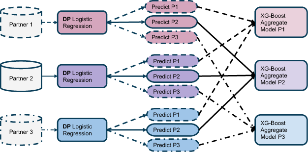 Figure 2 for Boosting Model Performance through Differentially Private Model Aggregation