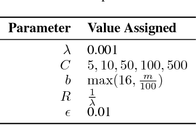 Figure 3 for Boosting Model Performance through Differentially Private Model Aggregation