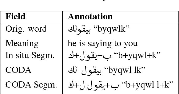 Figure 1 for Arabic Multi-Dialect Segmentation: bi-LSTM-CRF vs. SVM