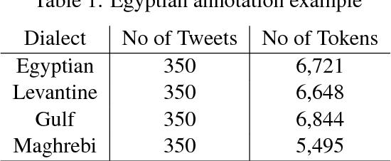 Figure 3 for Arabic Multi-Dialect Segmentation: bi-LSTM-CRF vs. SVM