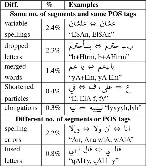 Figure 4 for Arabic Multi-Dialect Segmentation: bi-LSTM-CRF vs. SVM