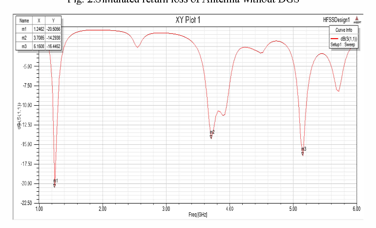 Fig. 3.Simulated return loss of Antenna with DGS