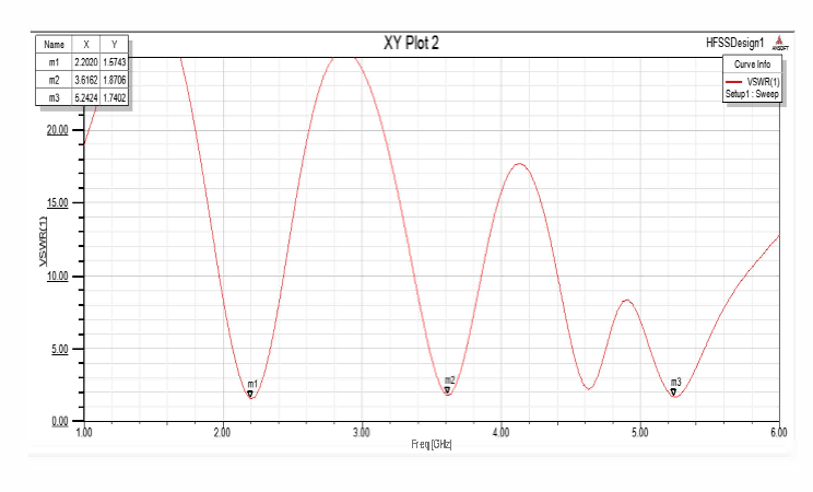 Fig. 4.Simulated VSWR of Antenna without DGS