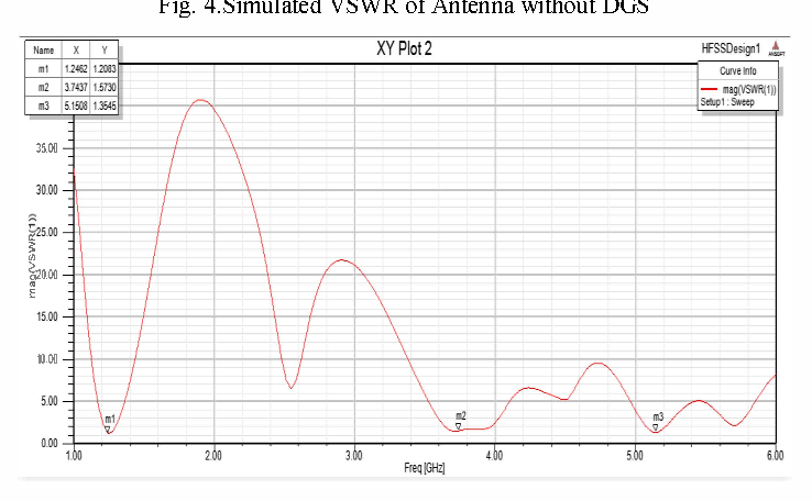 Fig. 5.Simulated VSWR of Antenna with DGS