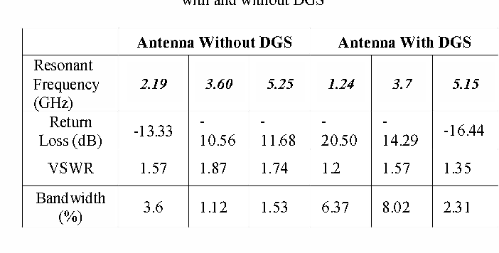 TABLE I Simulated Results Of Proposed Triple-Frequency Monopole Antenna with and without DGS