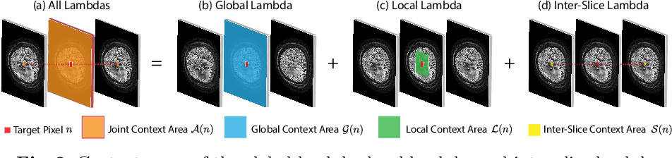 Figure 3 for LambdaUNet: 2.5D Stroke Lesion Segmentation of Diffusion-weighted MR Images