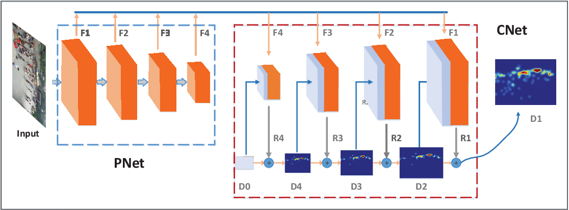 Figure 1 for Cascaded Residual Density Network for Crowd Counting