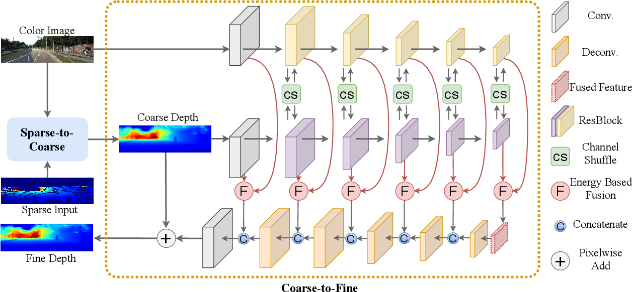 Figure 3 for FCFR-Net: Feature Fusion based Coarse-to-Fine Residual Learning for Monocular Depth Completion