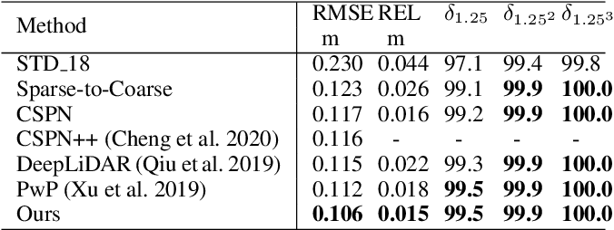 Figure 4 for FCFR-Net: Feature Fusion based Coarse-to-Fine Residual Learning for Monocular Depth Completion
