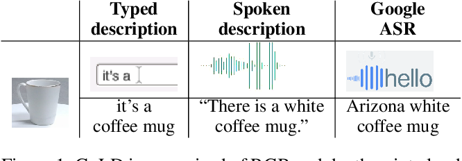 Figure 1 for Presentation and Analysis of a Multimodal Dataset for Grounded LanguageLearning