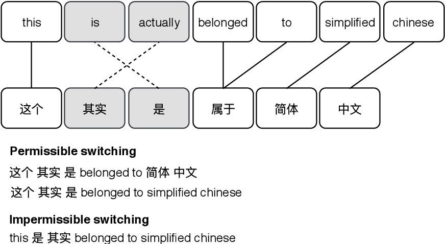 Figure 4 for Multilingual Transfer Learning for Code-Switched Language and Speech Neural Modeling
