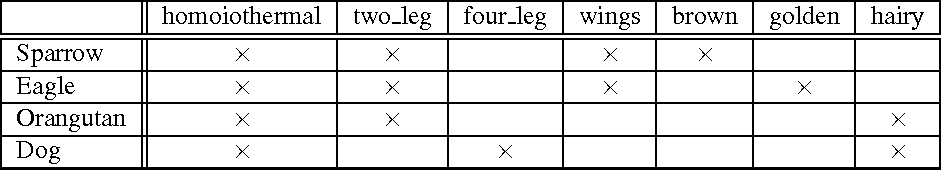 Figure 1. An example of the formal context about animals