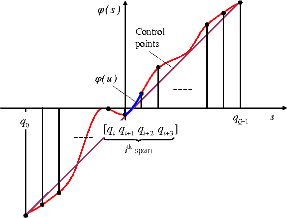 Figure 1 for Learning activation functions from data using cubic spline interpolation