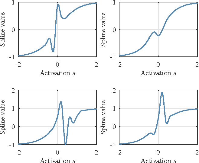 Figure 3 for Learning activation functions from data using cubic spline interpolation
