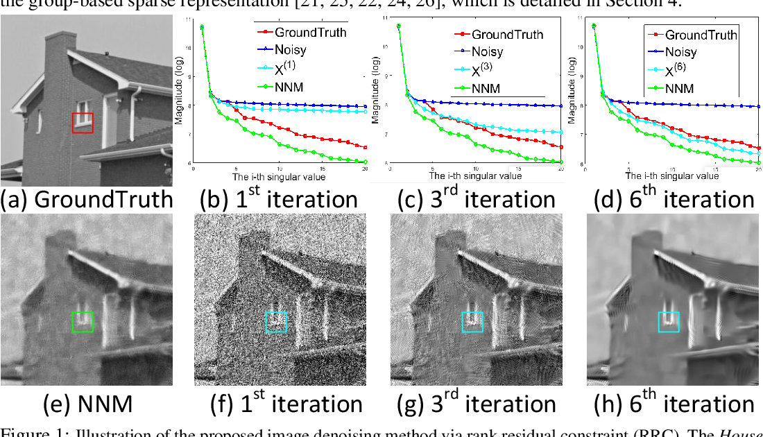 Figure 1 for From Rank Estimation to Rank Approximation: Rank Residual Constraint for Image Denoising