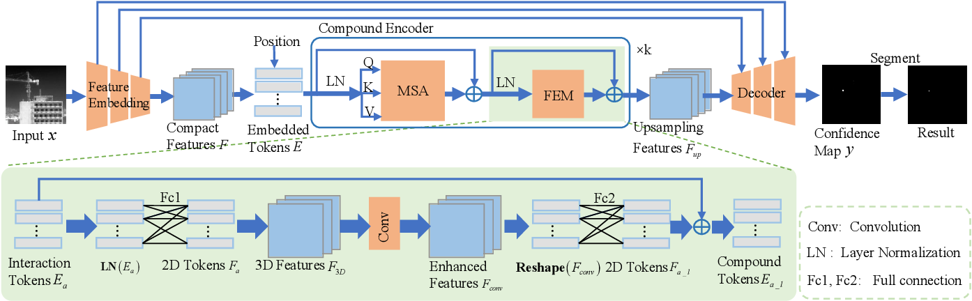 Figure 2 for Infrared Small-Dim Target Detection with Transformer under Complex Backgrounds