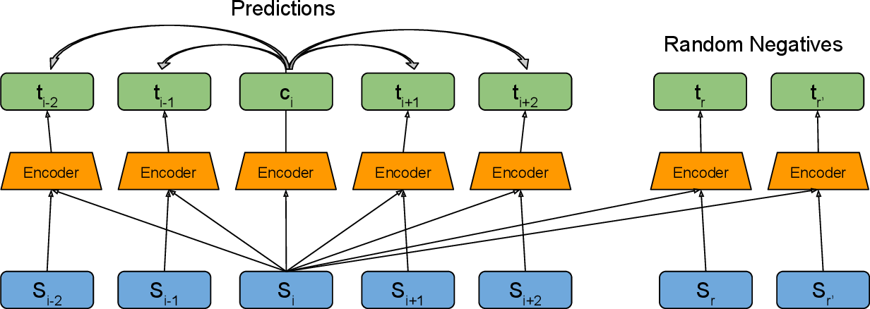 Figure 1 for Pretraining with Contrastive Sentence Objectives Improves Discourse Performance of Language Models