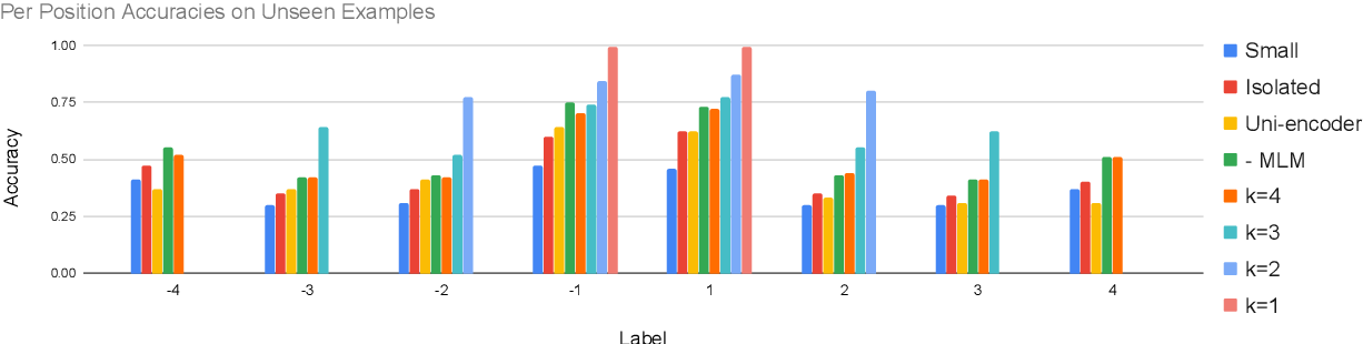 Figure 4 for Pretraining with Contrastive Sentence Objectives Improves Discourse Performance of Language Models