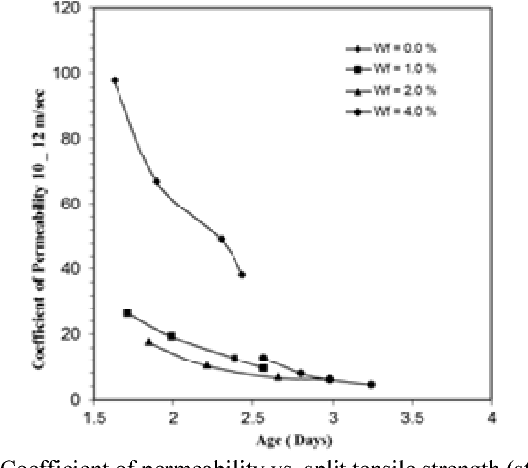 Figure 6 from Strength and Permeability Characteristics of