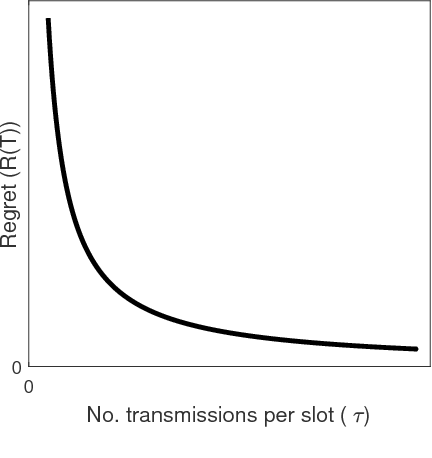 Figure 2 for Regret vs. Bandwidth Trade-off for Recommendation Systems
