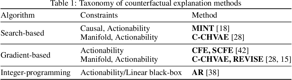 Figure 2 for On the Connections between Counterfactual Explanations and Adversarial Examples