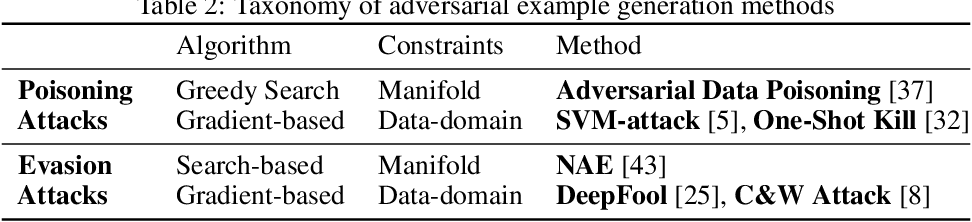 Figure 4 for On the Connections between Counterfactual Explanations and Adversarial Examples