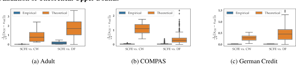 Figure 1 for On the Connections between Counterfactual Explanations and Adversarial Examples