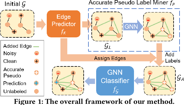 Figure 1 for NRGNN: Learning a Label Noise-Resistant Graph Neural Network on Sparsely and Noisily Labeled Graphs