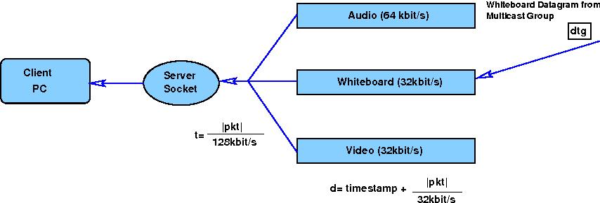 Figure 5: Priorisaties, flow control and filtering through priority queues