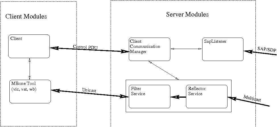 Figure 6: The ISDN Multicast Gateway.