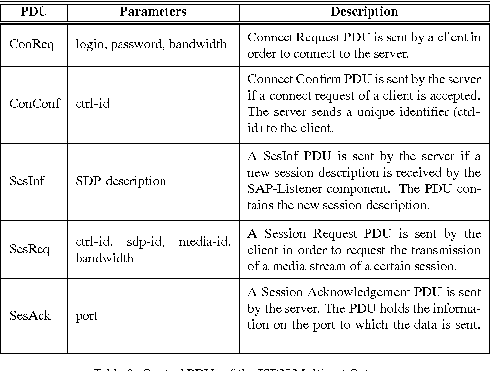 Table 2: Control PDUs of the ISDN Multicast Gateway