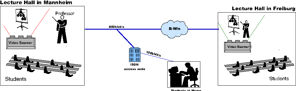 Figure 1: The synchronous Home Learning Scenario