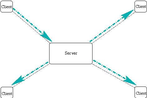 Figure 2: The CU-SeeMe Reflector technique