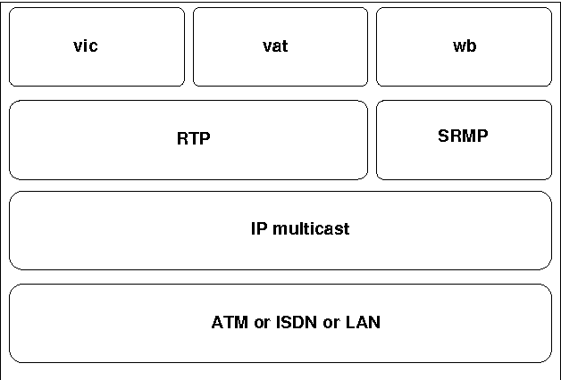 Figure 3: The protocol stack of the most popular MBone tools vic, vat and wb