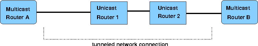 Figure 4: Principle of the tunneling mechanism