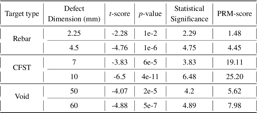 Figure 4 for Numerical Evaluation of a muon tomography system for imaging defects in concrete structures