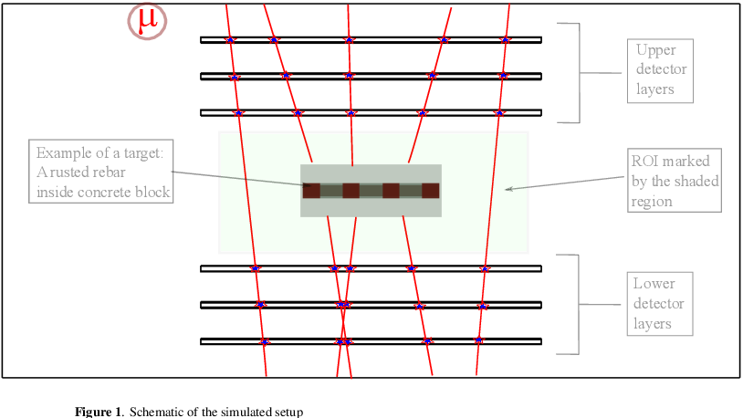 Figure 1 for Numerical Evaluation of a muon tomography system for imaging defects in concrete structures