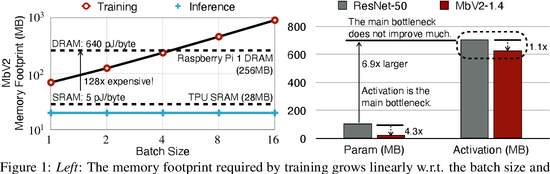 Figure 1 for Tiny Transfer Learning: Towards Memory-Efficient On-Device Learning