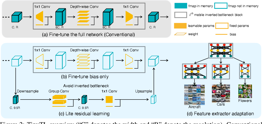 Figure 3 for Tiny Transfer Learning: Towards Memory-Efficient On-Device Learning