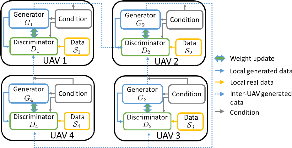 Figure 2 for Distributed Conditional Generative Adversarial Networks (GANs) for Data-Driven Millimeter Wave Communications in UAV Networks
