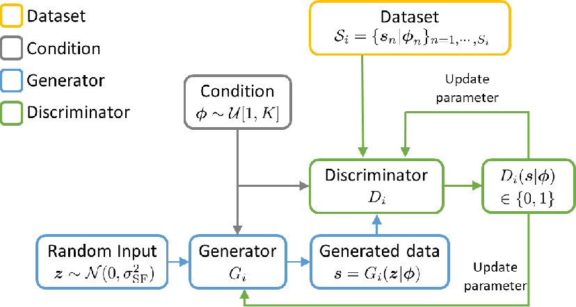Figure 1 for Distributed Conditional Generative Adversarial Networks (GANs) for Data-Driven Millimeter Wave Communications in UAV Networks