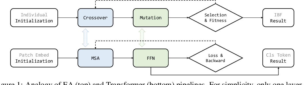 Figure 1 for Analogous to Evolutionary Algorithm: Designing a Unified Sequence Model