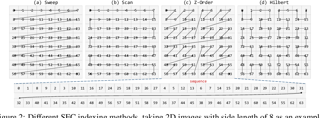 Figure 3 for Analogous to Evolutionary Algorithm: Designing a Unified Sequence Model
