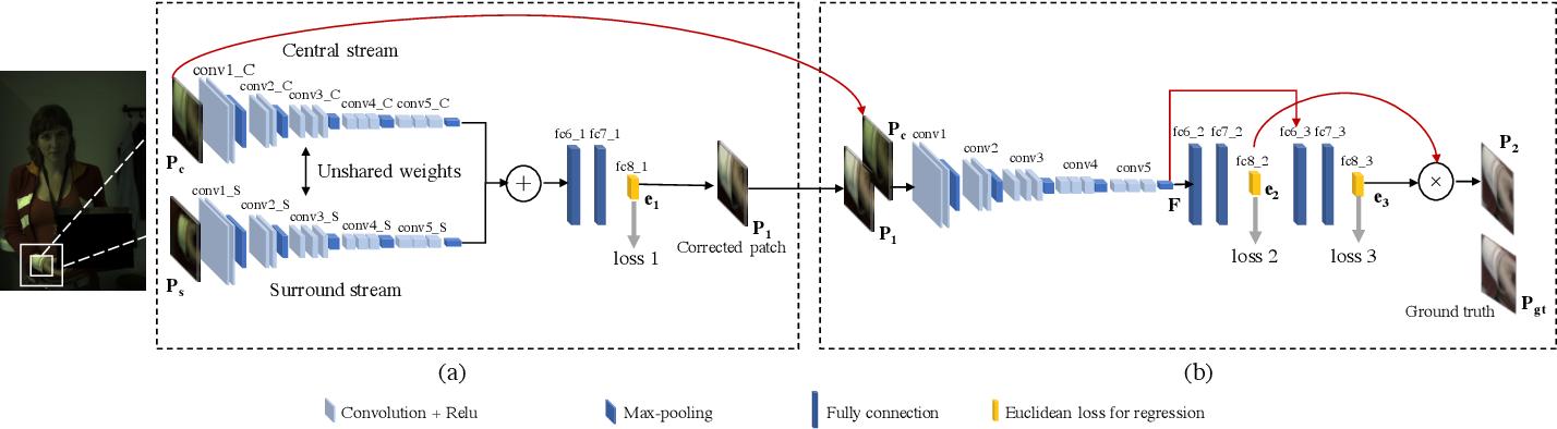 Figure 1 for DeepIlluminance: Contextual Illuminance Estimation via Deep Neural Networks